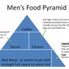 The Real Men's Food Pyramid