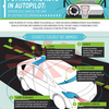 Driverless Cars of the Future Are Here Now [INFOGRAPHIC]
