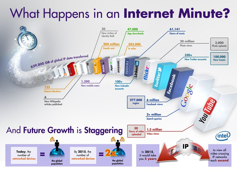 60 Seconds on the Interweb