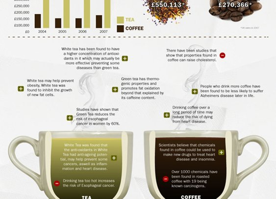 Coffee Vs. Tea - Infographic