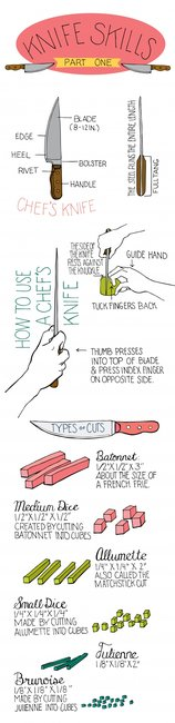 Knife Skills Illustrated Tutorials