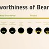 Trustworthiness of Beards