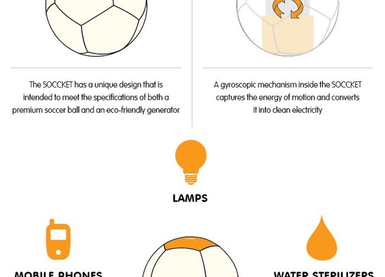 The SOCCKET: power-generating soccer ball