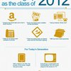 Growing up as the Class of 2012 | Netop