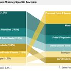 What America Spends On Groceries : Planet Money : NPR