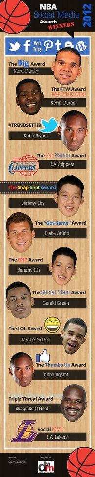 NBA Social Media Awards 2012 | Internet Marketing Firm specializing in SEO & Social Media Marketing