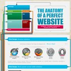 The Anatomy of a Perfect Website [Infographic]