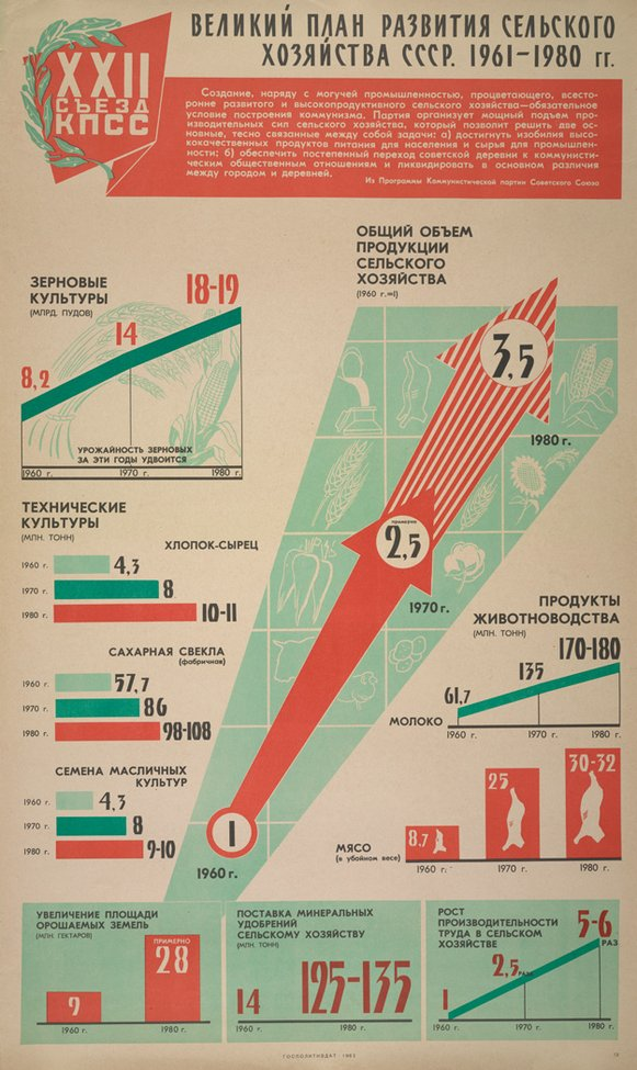 Soviet infographic | Bloggokin.it