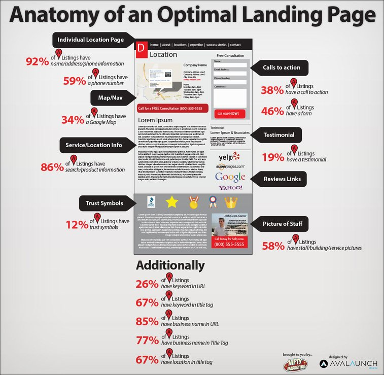 Anatomy of an Optimal Local Landing Page Infographic