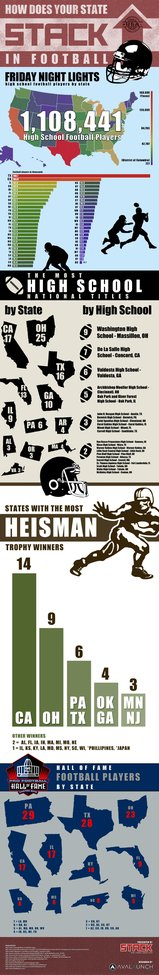 Ranking the Best Football States (INFOGRAPHIC) | STACK