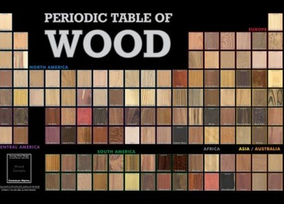 The Periodic Table of Wood | The Wood Database