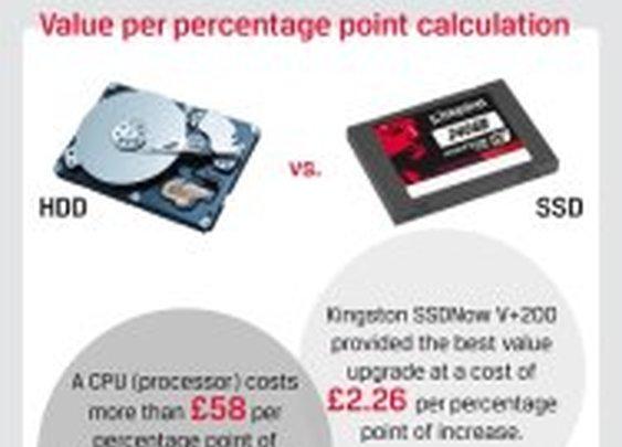 SSD Upgrades!