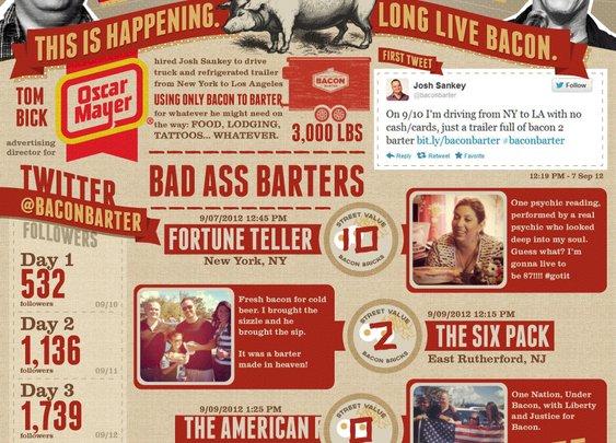 Baconomy: the Art of Bacon Barter | Fun Stuff
