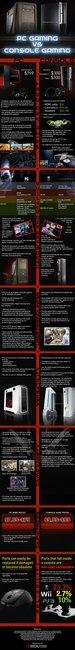 PC Gaming vs. Console Gaming | Digital Storm Unlocked