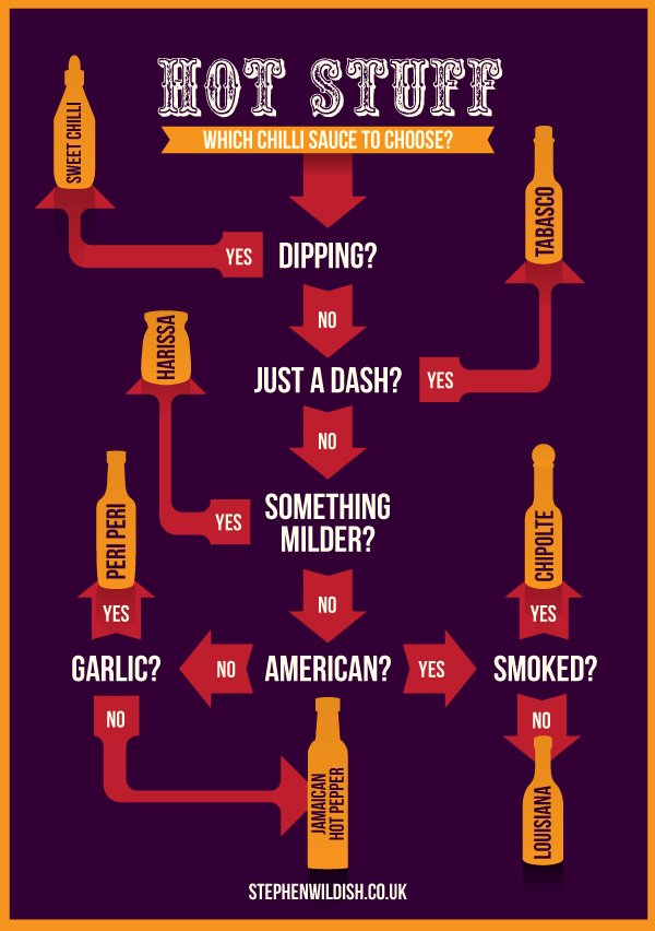 Chili sauce flow chart