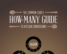 The Common Cook's Guide to Kitchen Conversions