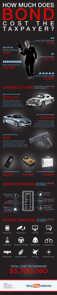 How Much Would James Bond Actually Cost Taxpayers If He Were Real? [Infographic] - GADGETOSE