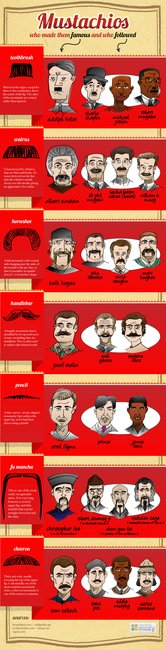 Mustaches - Who Made Them Famous and Who Followed | The Mozy Blog