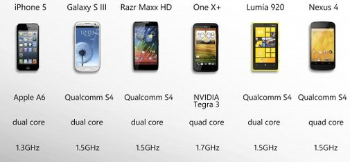 2012 Smartphone Comparison Guide