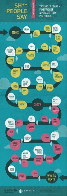20 years of slang
