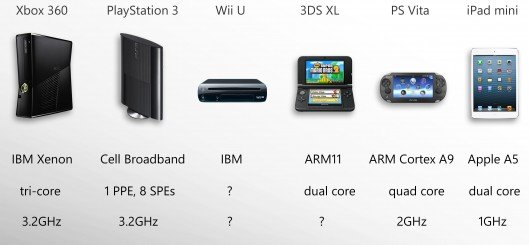 2012 Game Console Comparison Guide