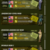 The History of American Wars – Veterans Day Infographic