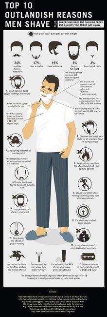 Outlandish Reasons Men Shave | The Art of Shaving