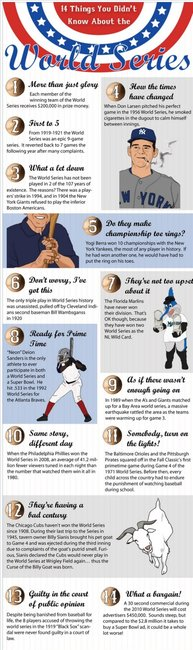Cupboards Kitchen and Bath: 14 Things You Didn't Know About The World Series - StumbleUpon