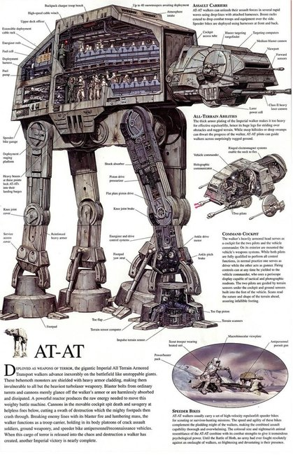 The anatomy of an AT-AT