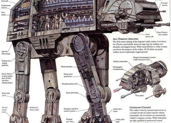 Anatomy of an AT-AT