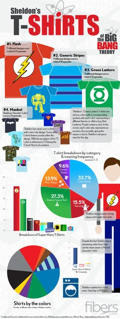 Big Bang Sheldon T-shirt Infographic