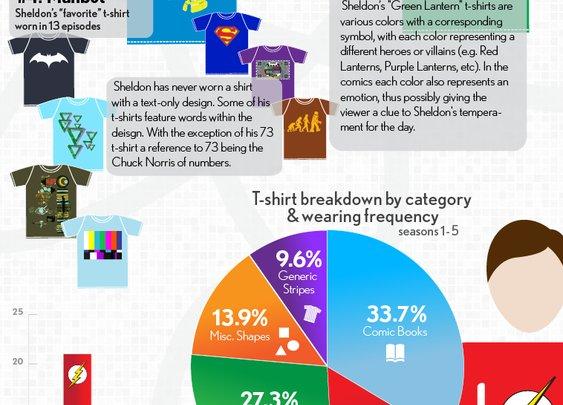 Big Bang Sheldon T-shirt Infographic