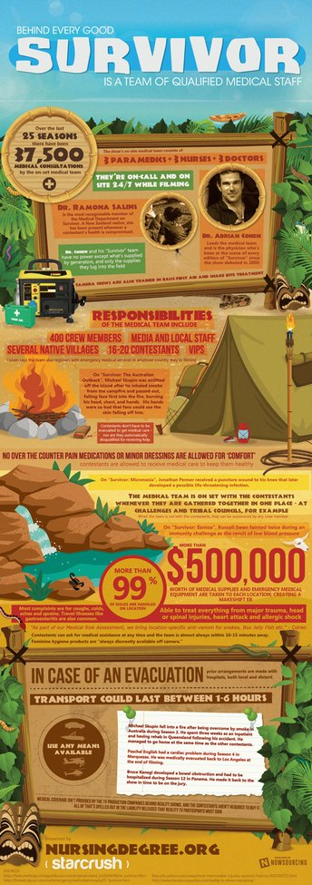 It Takes a Lot of People to Keep 'Survivor' Contestants Alive [INFOGRAPHIC]