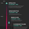 Speed Comparison Chart