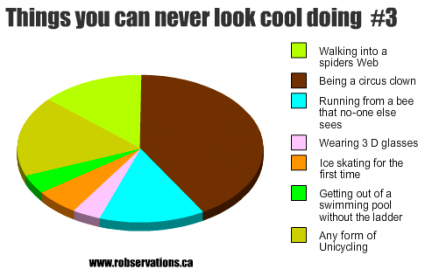 Things you can't look cool doing: Graph #3