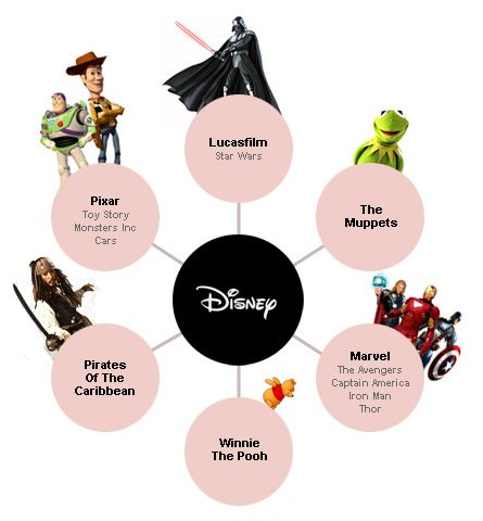 Which Companies Own Which Movie Franchises So
