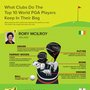 » What Clubs Do the Top World Golfers Use [Infographic]