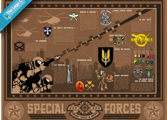 Toughest Special Forces In History