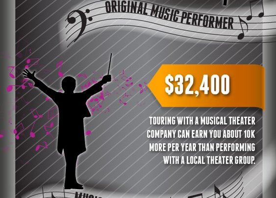 Music To Money Infographic | Learn About Average Music Salaries | TakeLessons