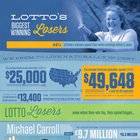 Lotto's Biggest Winning Losers [infographic]