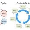 Leaner, More Effective Content Marketing in 6 S...