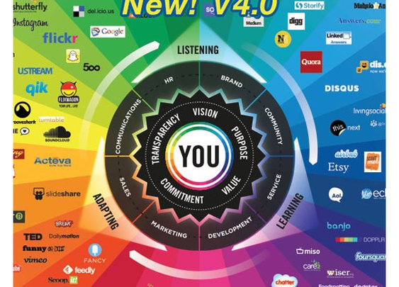 The Conversation Prism by Brian Solis and JESS3