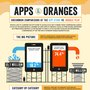 Uncommon Comparisons of the App Store vs. Google Play [Infographic] | Kinvey Backend as a Service Blog
