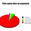 Time Spent After An Argument