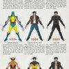 Wolverine's Costume Evolution (Infographic)