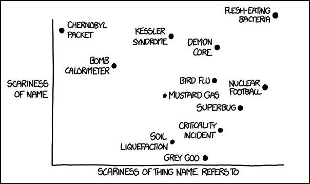 xkcd: Scary Names