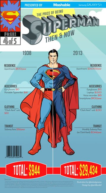 The Price of Being a Superhero Infographic | The Coolector