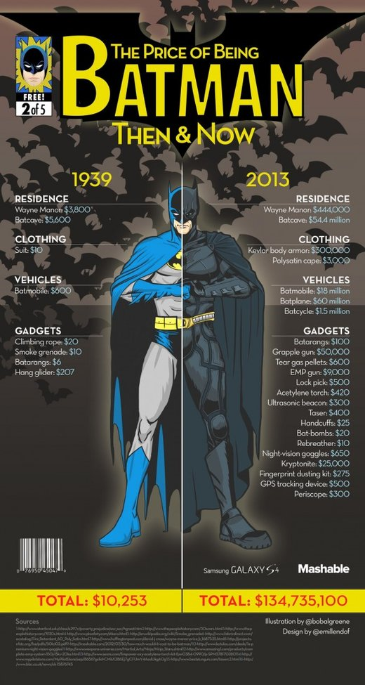 The Cost of Being Batman? [Then and Now]