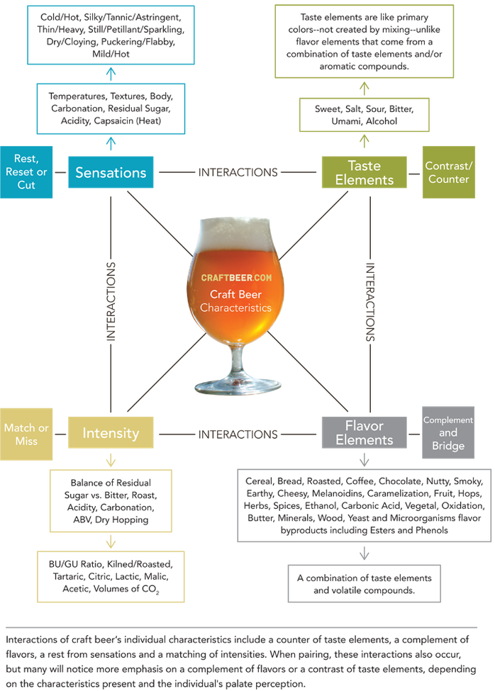 CraftBeer.com | Tips for Pairing