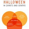 Halloween in Charts and Graphs, An Infographic